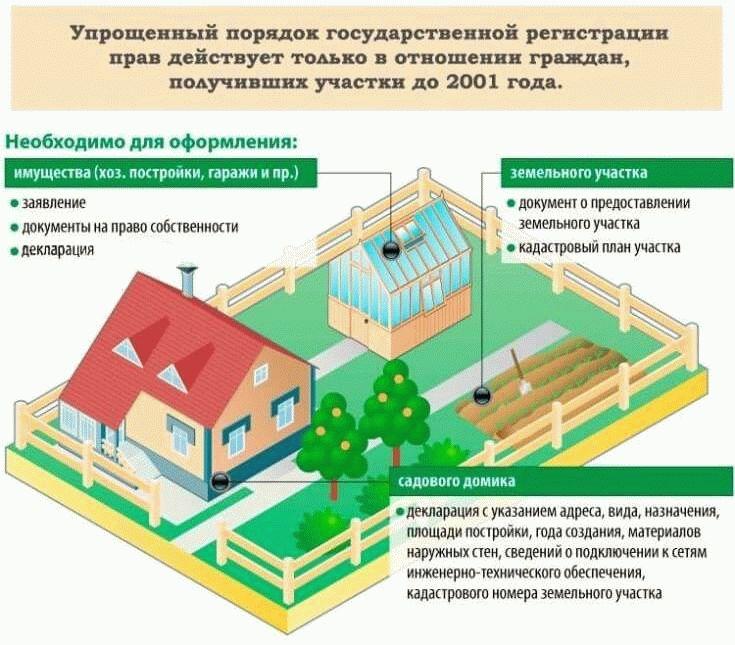 какую недвижимость нужно регистрировать